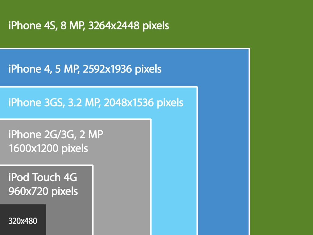 iphone image sizes  2007